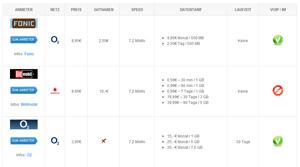 Uebersicht in iPad Tarife